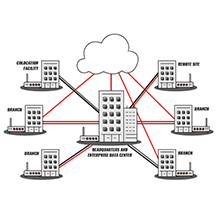SD-WAN illustration